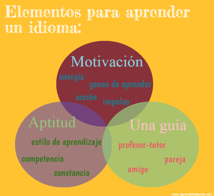 motivation aptitude ability tutor learning spanish